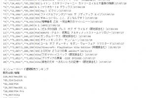 ダウンロード 1 300x200 - 【売上】週間コンシューマゲーム売上ランキング(2017年7月24日~7月30日)