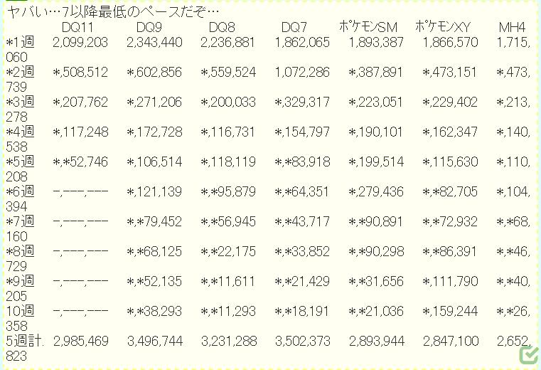 2 8 - 【朗報】ドラクエ11、5週で298万本も売れる