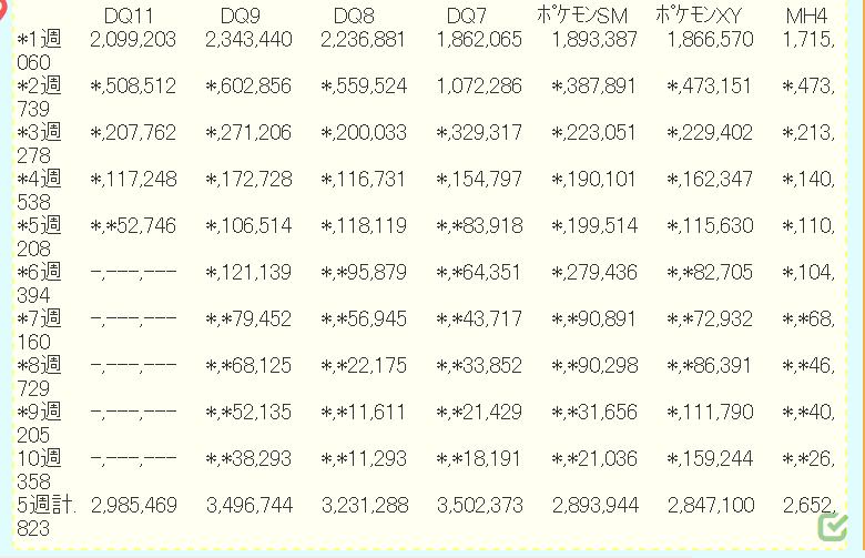 4ebc26aabe570224640d56d85a2c332e - 【朗報】ドラクエ11、5週で298万本も売れる