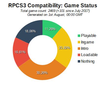 compatB Jul2017 - PS3エミュ、ようやく1割のゲームが完全に動作するレベルになる