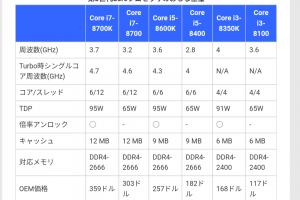 ClbD3Ic 300x200 - 【打倒Ryzen】Intel 第8世代デスクトップ向けCPUを正式発表!i3は4コア i5,i7は6コアに