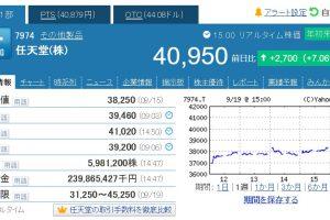 VzxvATTTXE2oe 300x200 - 【速報】任天堂が9年ぶりに4万円台を回復、レーティングと目標株価引き上げ