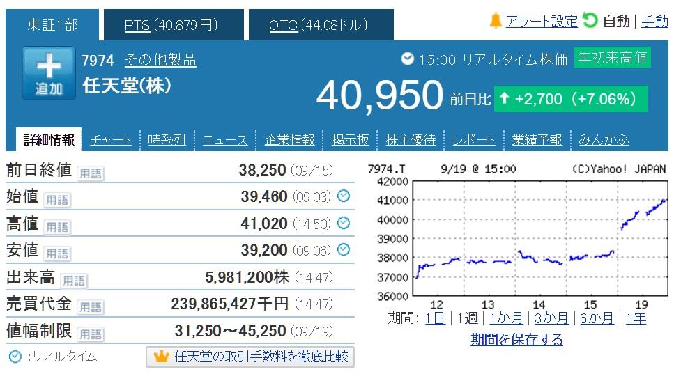 VzxvATTTXE2oe - 【速報】任天堂が9年ぶりに4万円台を回復、レーティングと目標株価引き上げ