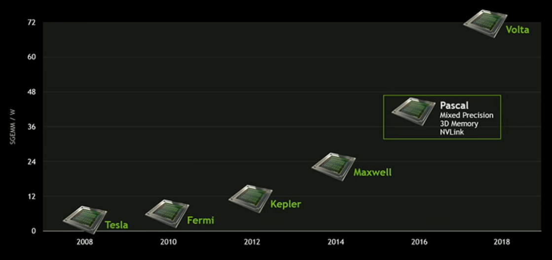 e8kAk6kfsQVc4 - XboxONEX、発売前から終了確定!NVIDIAの新世代GPU「Volta」が凄い!