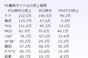f81fd2e4c52864042852c112ce927ae2 2 300x200 - 【断言】PS5は必ずswitchをパクる。