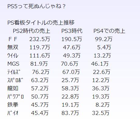 f81fd2e4c52864042852c112ce927ae2 2 - 【断言】PS5は必ずswitchをパクる。