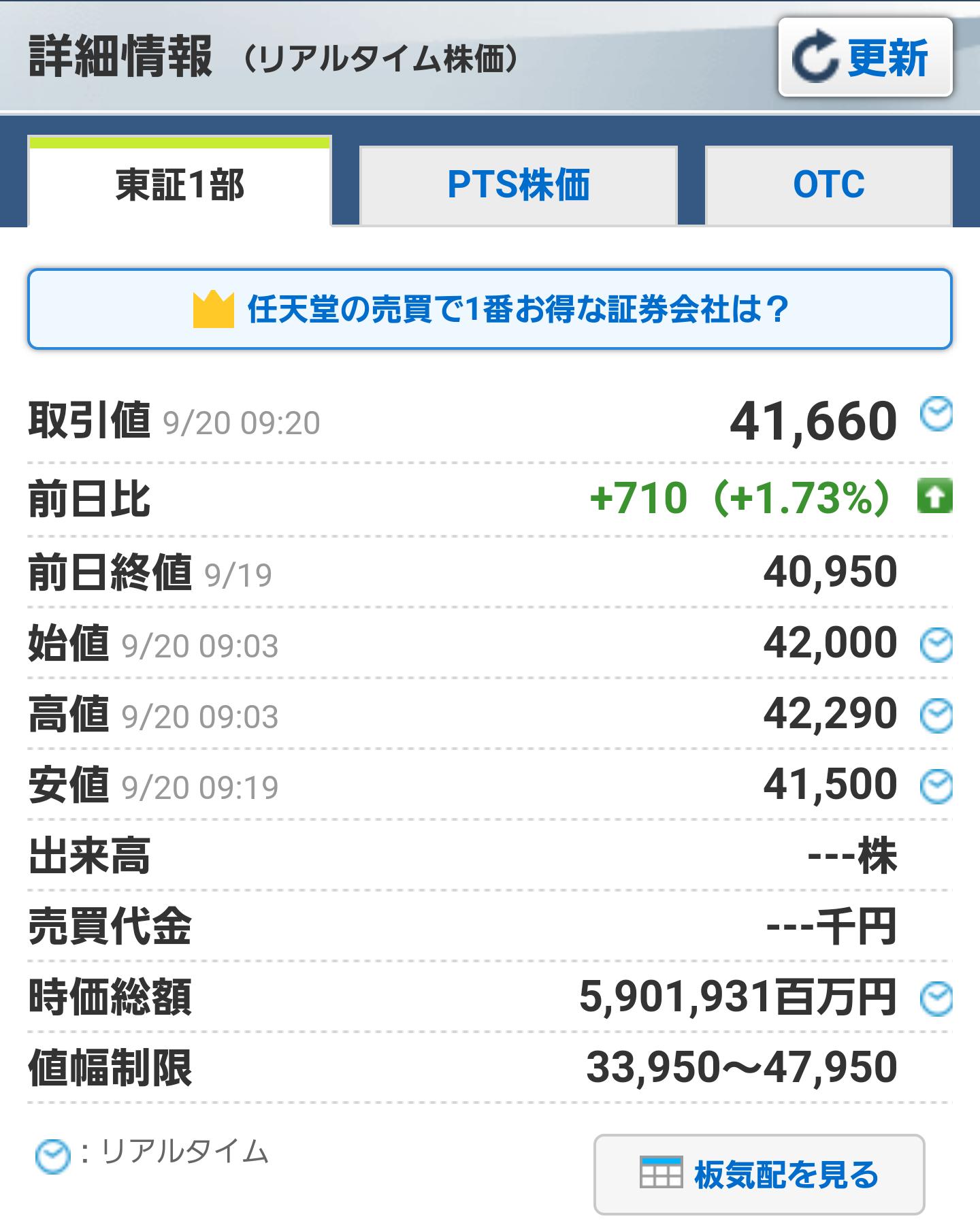 vsE0UC3EHdI3K - 【速報】任天堂が9年ぶりに4万円台を回復、レーティングと目標株価引き上げ