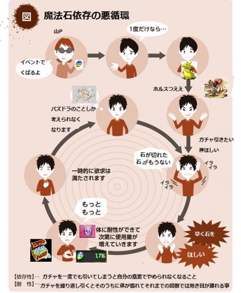 1 2 - 「ソーシャルゲームに10万円課金する心理」が話題に