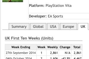 【悲報】スイッチ版FIFA、UKでまさかの初週4桁【UK】