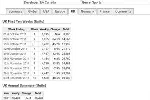 eHFEsyIpdLaF6 300x200 - 【絶好調】switch版FIFA18,英国初週推定8000本前後で任天堂ハードで最高クラスのスタート!※