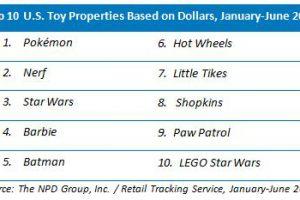 q0D5Er9zzTm4o 300x200 - 【悲報】アメリカの玩具界でも任天堂がトップを取ってしまう