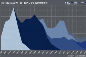 z2SSe4f4FvqBq 1 300x200 - エース経済研究所「日本人のPSに対する関心が低下している。今後顕著に衰退する可能性が高い」