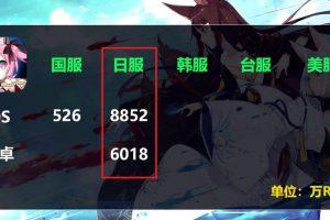 1 27 300x200 - 速報 アズールレーンの売り上げ日本だけで中国の19倍になる