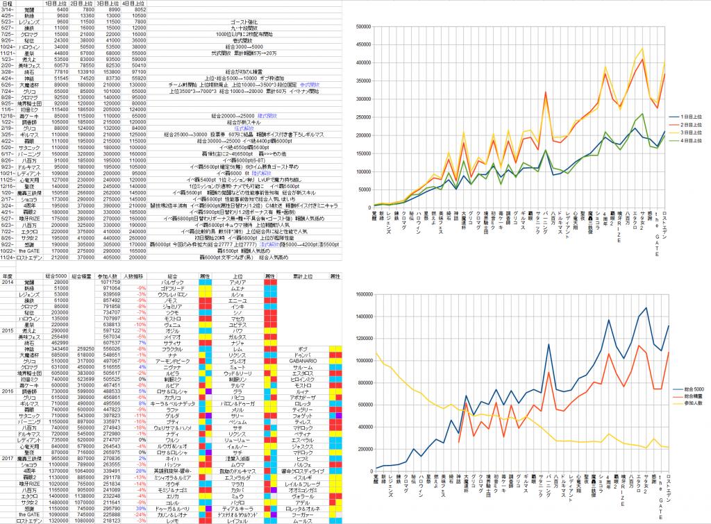185338 1024x755 - 【悲報】アズールレーン、登録者数300万越えもアクティブユーザー数がたったの16万人だった