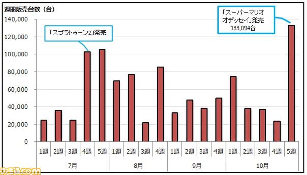 59f966688dfb2 - マリオデ初週51.2万 3Dマリオ史上最高初動  Switch週販13.3万で国内累計200万超