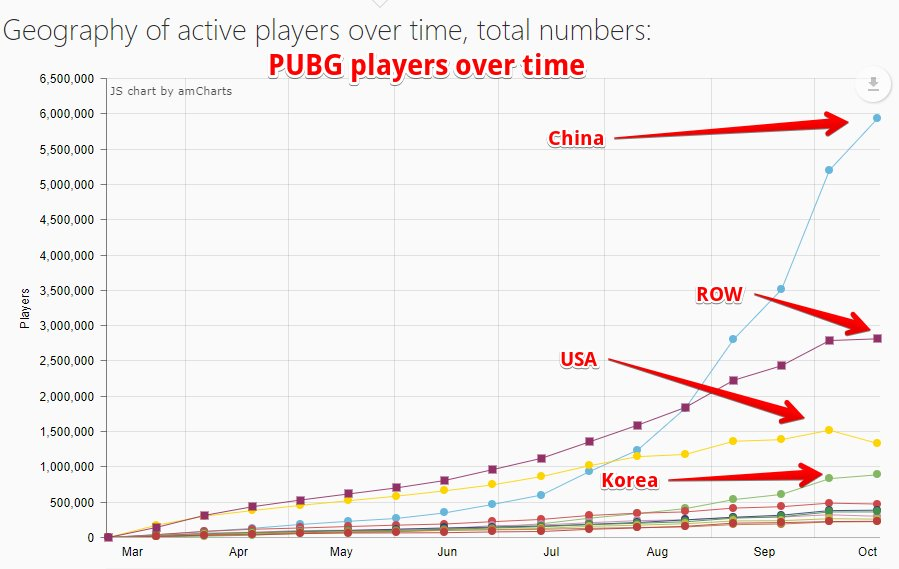 DNZHL4RWsAEblG5 - 【悲報】PUBG、欧米では人気が続かずピークアウト。もはや中国人しか遊んでない