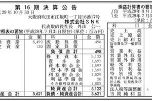 kf1605616 snk 01 300x200 - 人気格闘ゲームKOFシリーズの権利を持つ『SNKプレイモア』が奇跡の大復活。売上高42億に対して純利益31億円(前年は5億円の赤字)
