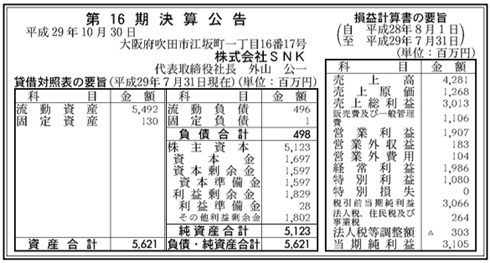 kf1605616 snk 01 - 人気格闘ゲームKOFシリーズの権利を持つ『SNKプレイモア』が奇跡の大復活。売上高42億に対して純利益31億円(前年は5億円の赤字)