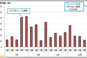 【速報】NintendoSwitchが発売から約8ヵ月(35週)で国内累計200万台を突破!!!!!!!!!!!!