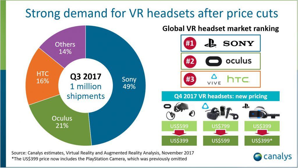 l yu vr1 1024x577 - 【VR】今年の夏のVRヘッドセット出荷台数。PSVR︰49万 Oculus Ridt︰21万 HTC Vive︰16万円
