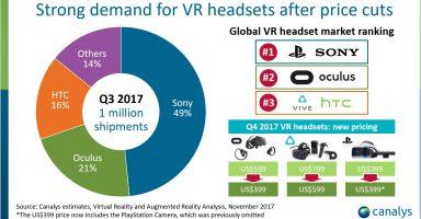 l yu vr1 384x200 - 【VR】今年の夏のVRヘッドセット出荷台数。PSVR︰49万 Oculus Ridt︰21万 HTC Vive︰16万円
