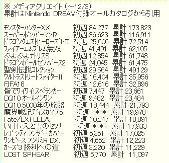 1 2 - 【朗報】メディクリ売上最新データがニンドリ付録に掲載!意外なスイッチソフトがジワ売れ!!!