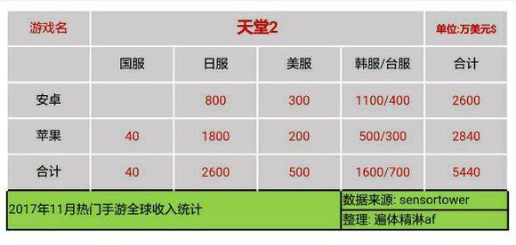 27FwU4VjmQqPM - 【速報】11月のソシャゲ売上、発表される 3位パズドラ 2位FGO 1位モンスト