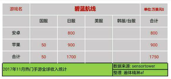 2rtdpVlppWNbX - 【速報】11月のソシャゲ売上、発表される 3位パズドラ 2位FGO 1位モンスト