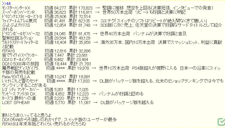 3 2 - 【朗報】メディクリ売上最新データがニンドリ付録に掲載!意外なスイッチソフトがジワ売れ!!!