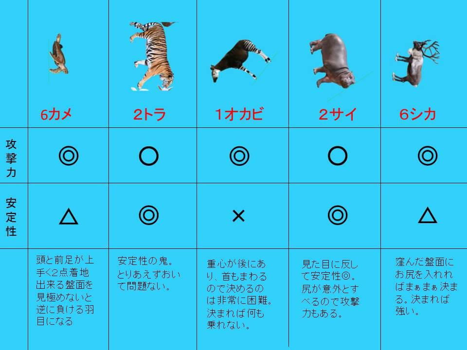 5 1 - 【朗報】「どうぶつタワーバトル」とかいう謎のゲーム、アプリランキング1位をとってしまう