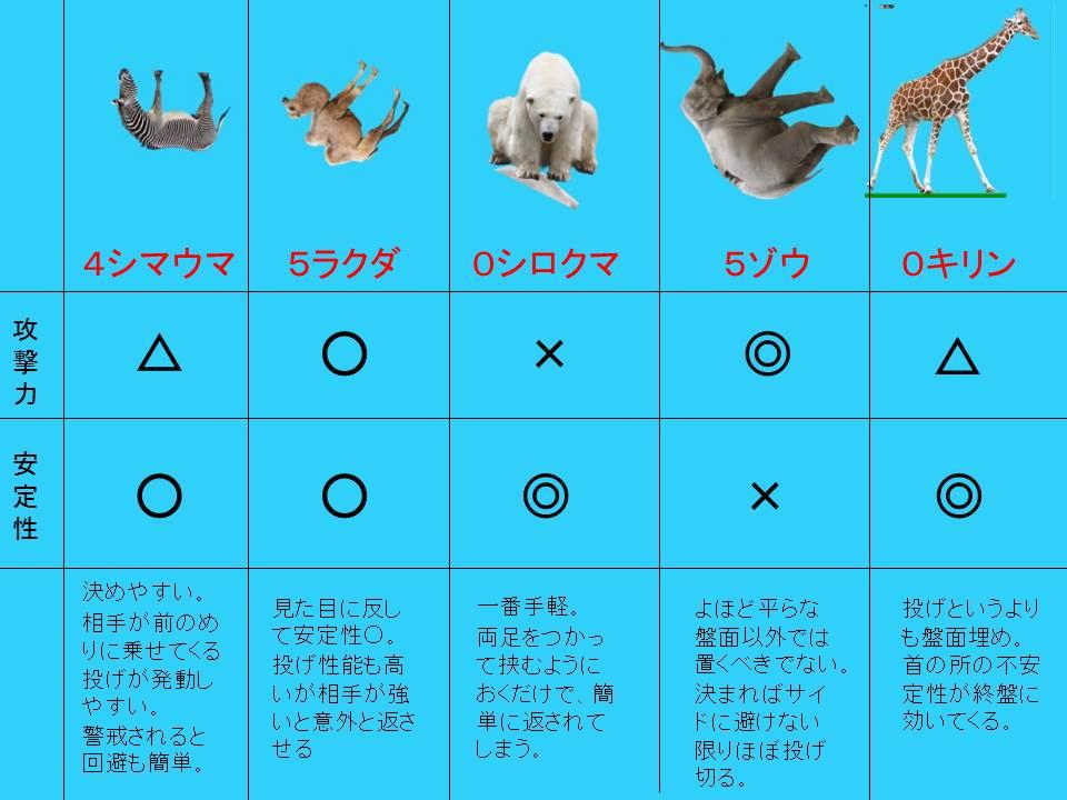 6 2 - 【朗報】「どうぶつタワーバトル」とかいう謎のゲーム、アプリランキング1位をとってしまう