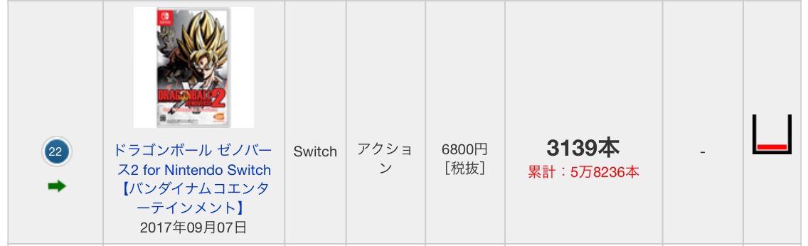 B8g1eF0EWaHEX - 【真のゼノ2】PS4ドラゴンボールゼノバース2DX、2週目集計不能になる 一方Switch版はランクイン!!