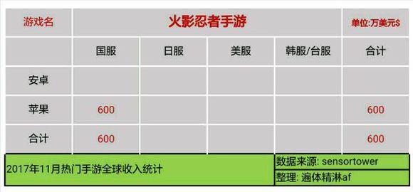 FxuCOJPw45hrQ - 【速報】11月のソシャゲ売上、発表される 3位パズドラ 2位FGO 1位モンスト