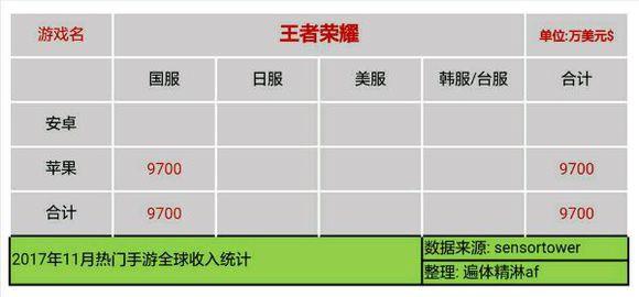 LyUaNseP1Dx2G - 【速報】11月のソシャゲ売上、発表される 3位パズドラ 2位FGO 1位モンスト