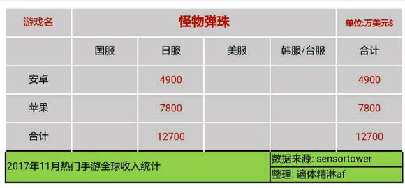 RWZZxnsf9kcq7 - 【速報】11月のソシャゲ売上、発表される 3位パズドラ 2位FGO 1位モンスト