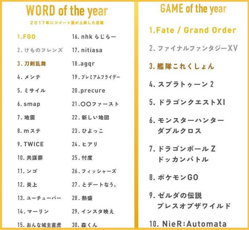 UIplYQm7qzUkn - ツイッターJapanにて「FGO 」がGOTY獲得!!!ゼルダは8位