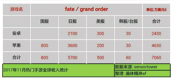 W0BNSCGWTM3q8 - 【速報】11月のソシャゲ売上、発表される 3位パズドラ 2位FGO 1位モンスト