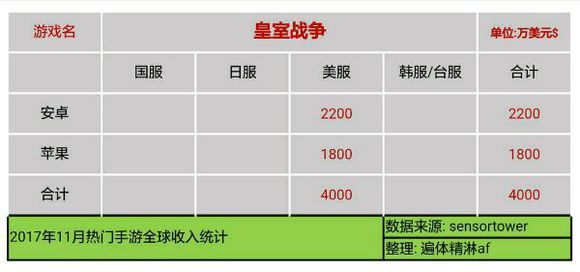 eHS1rAnBcfkEl - 【速報】11月のソシャゲ売上、発表される 3位パズドラ 2位FGO 1位モンスト