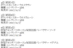【悲報】ゲオの週間販売ランキング、発表される