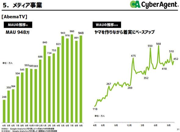kf cyber 03 - 【悲報】サイバーエージェント、ソシャゲで儲けたのに(➕133億円)AbemaTV(➖191億円)で大赤字を出してしまう😱