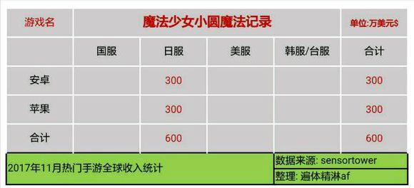 lm9tpRIM6W5pY - 【速報】11月のソシャゲ売上、発表される 3位パズドラ 2位FGO 1位モンスト