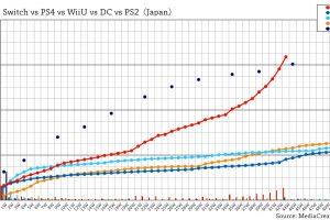 rKxVqEYPONS6h 300x200 - 【朗報】Nintendo Switchさん、PS2の売上ペースを超えてしまう