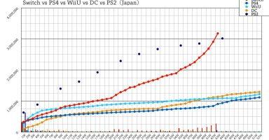【朗報】Nintendo Switchさん、PS2の売上ペースを超えてしまう