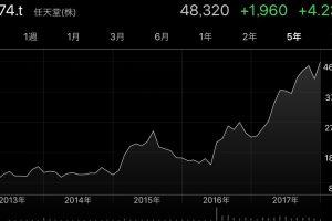 B1eIOPGpbRMmO 300x200 - 【速報】任天堂の株価が9年ぶり高値。2008年9月以来およそ9年4カ月ぶり!!!!!!!!