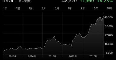 【速報】任天堂の株価が9年ぶり高値。2008年9月以来およそ9年4カ月ぶり!!!!!!!!