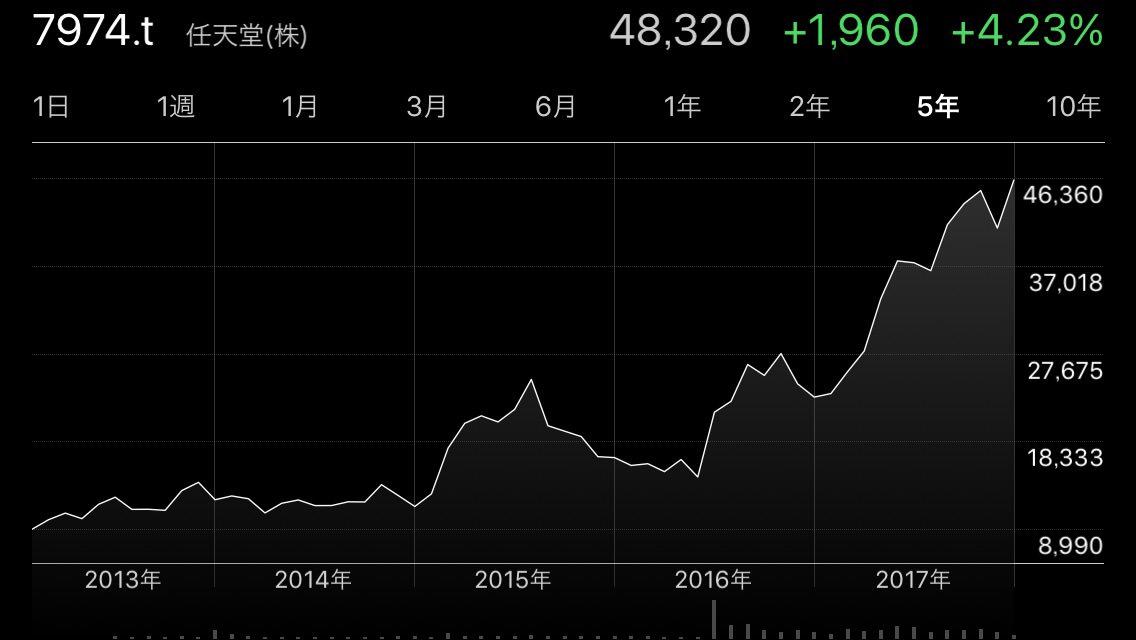 B1eIOPGpbRMmO - 【速報】任天堂の株価が9年ぶり高値。2008年9月以来およそ9年4カ月ぶり!!!!!!!!