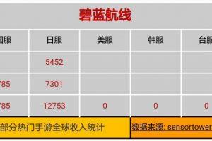 DS0zikGV4AAUb2D 1 300x200 - アズールレーン課金額、中国1億円、日本22億円。