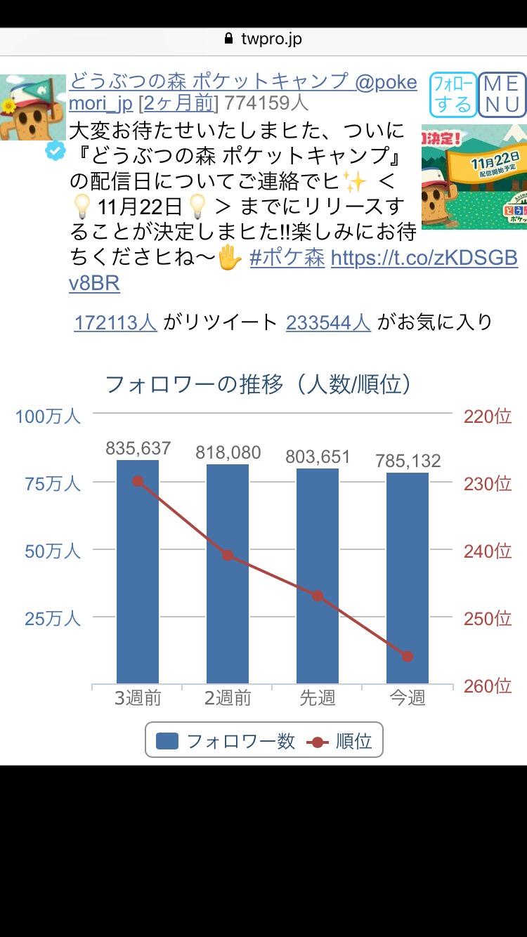 3eanxbookUPol - 【朗報】ポケ森のアクティブユーザーが三位!!