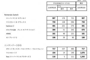 6ay6HR5AhtnIo 300x200 - 【驚き】マリオオデッセイが知らない間に世界で900万も売れてた件