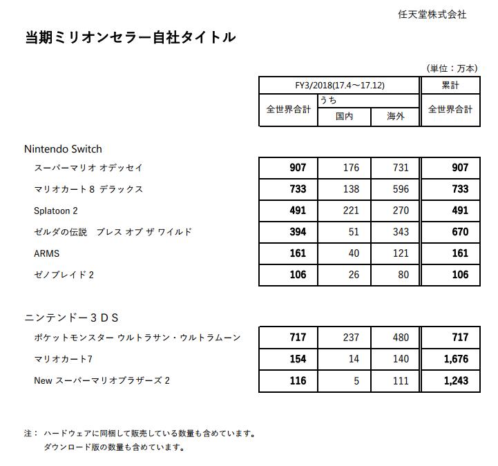 6ay6HR5AhtnIo - 【驚き】マリオオデッセイが知らない間に世界で900万も売れてた件